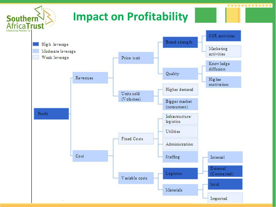 Impact on GDP