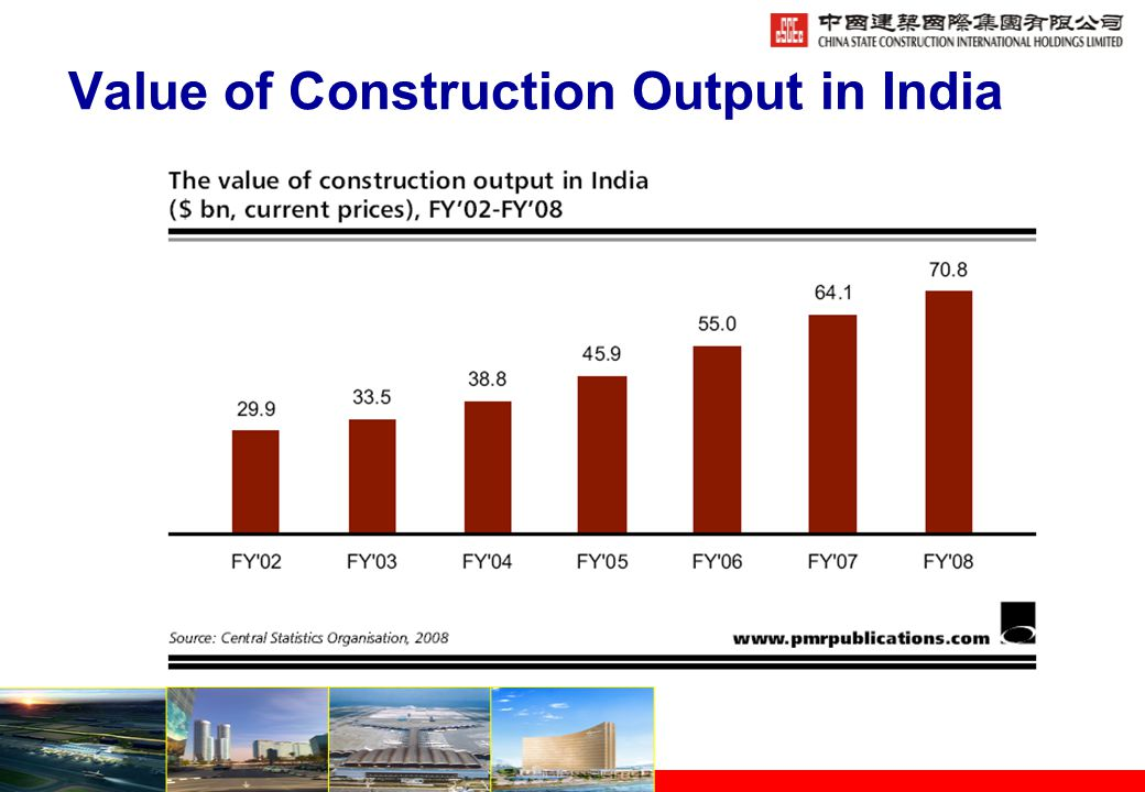 Value of Construction Output in India