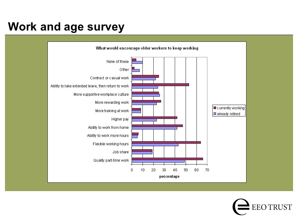 Work and age survey