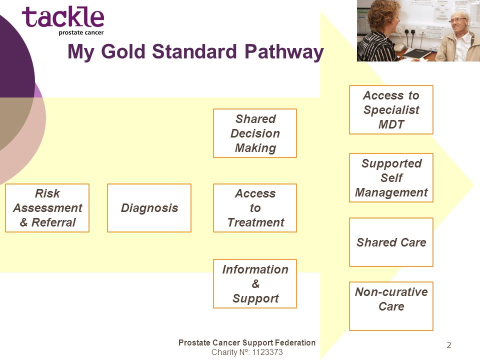 Prostate Cancer Support Federation Charity Nº: 1123373 3 My Gold Standard Pathway My symptoms and concerns have been taken seriously, and if I am at risk of prostate cancer it will be diagnosed sufficiently early to give me the best possible outcome.