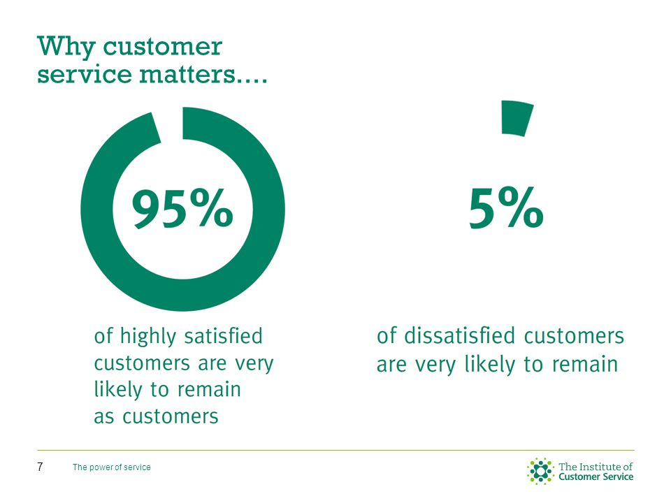70% of engaged employees have a good understanding of how to meet customer needs Engaged employees generate 43% more revenue Engaged employees = 2.7 sick days per year.