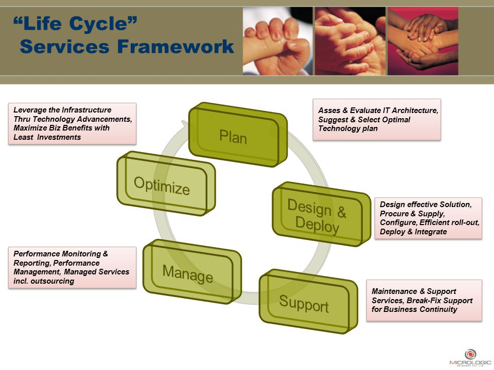 """""""Life Cycle"""" Services Framework Leverage the Infrastructure Thru Technology Advancements, Maximize Biz Benefits with Least Investments Leverage the In"""
