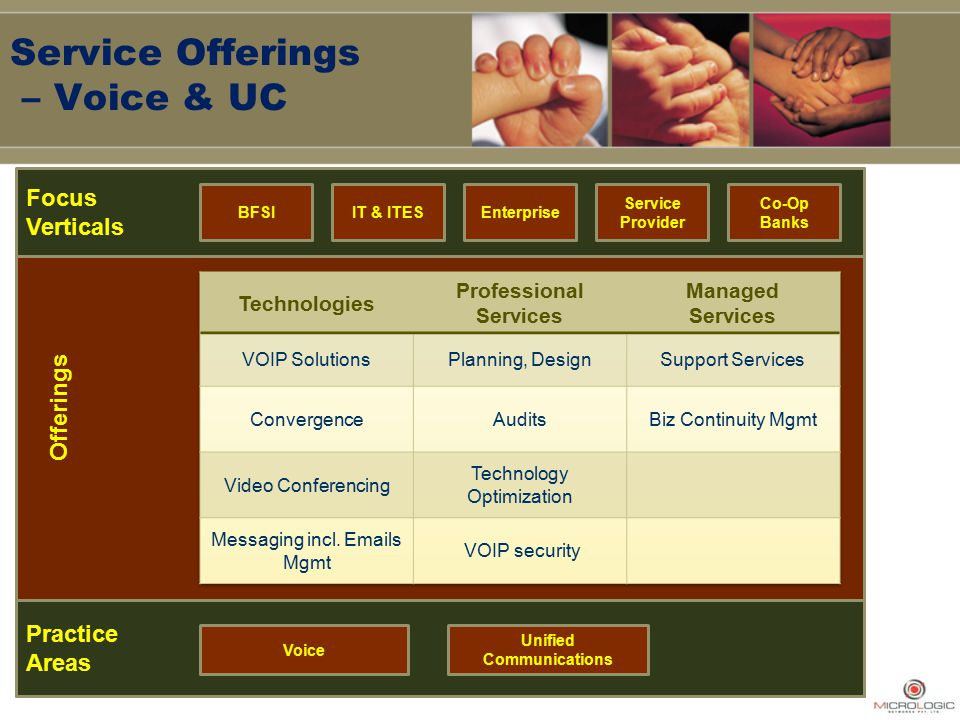 Service Offerings – Voice & UC Focus Verticals BFSIIT & ITESEnterprise Service Provider Co-Op Banks Offerings Practice Areas Voice Unified Communications