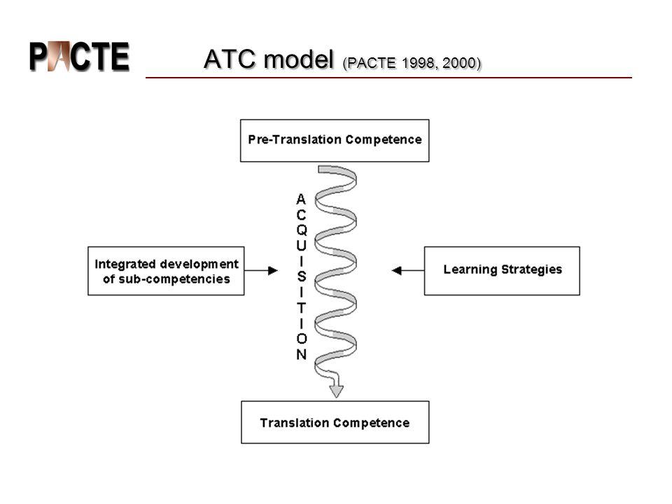 ATC model (PACTE 1998, 2000) ATC model (PACTE 1998, 2000)