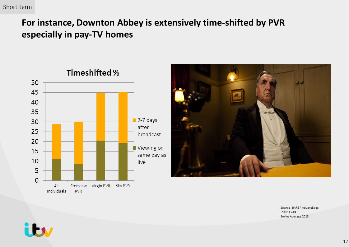 For instance, Downton Abbey is extensively time-shifted by PVR especially in pay-TV homes Source: BARB \ AdvantEdge.