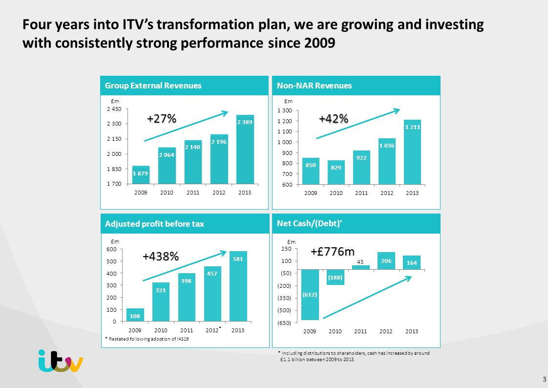 Four years into ITV's transformation plan, we are growing and investing with consistently strong performance since 2009 +27%+42% Group External RevenuesNon-NAR Revenues Adjusted profit before tax +438% * * Restated following adoption of IAS19 +£776m Net Cash/(Debt) * * Including distributions to shareholders, cash has increased by around £1.1 billion between 2009 to 2013.
