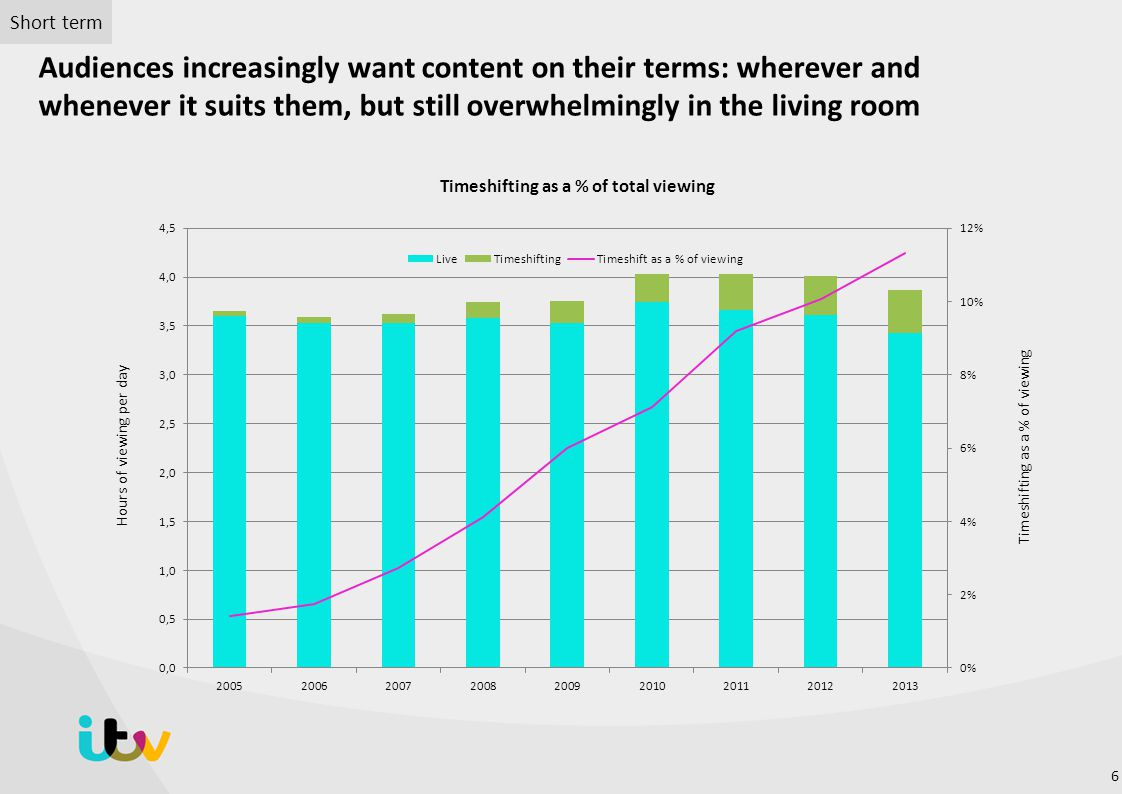 Audiences increasingly want content on their terms: wherever and whenever it suits them, but still overwhelmingly in the living room Timeshifting as a % of total viewing Hours of viewing per day Timeshifting as a % of viewing Short term 6