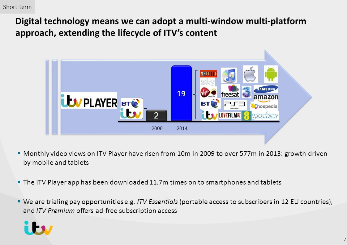 Digital technology means we can adopt a multi-window multi-platform approach, extending the lifecycle of ITV's content  Monthly video views on ITV Pl