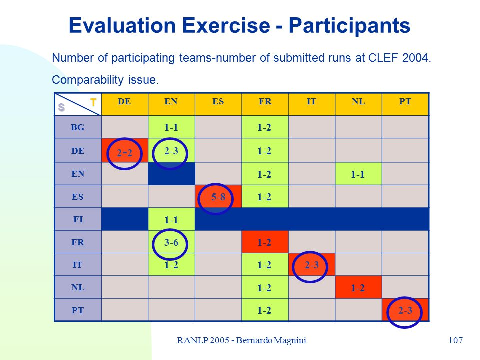 107RANLP 2005 - Bernardo Magnini Evaluation Exercise - Participants Number of participating teams-number of submitted runs at CLEF 2004.