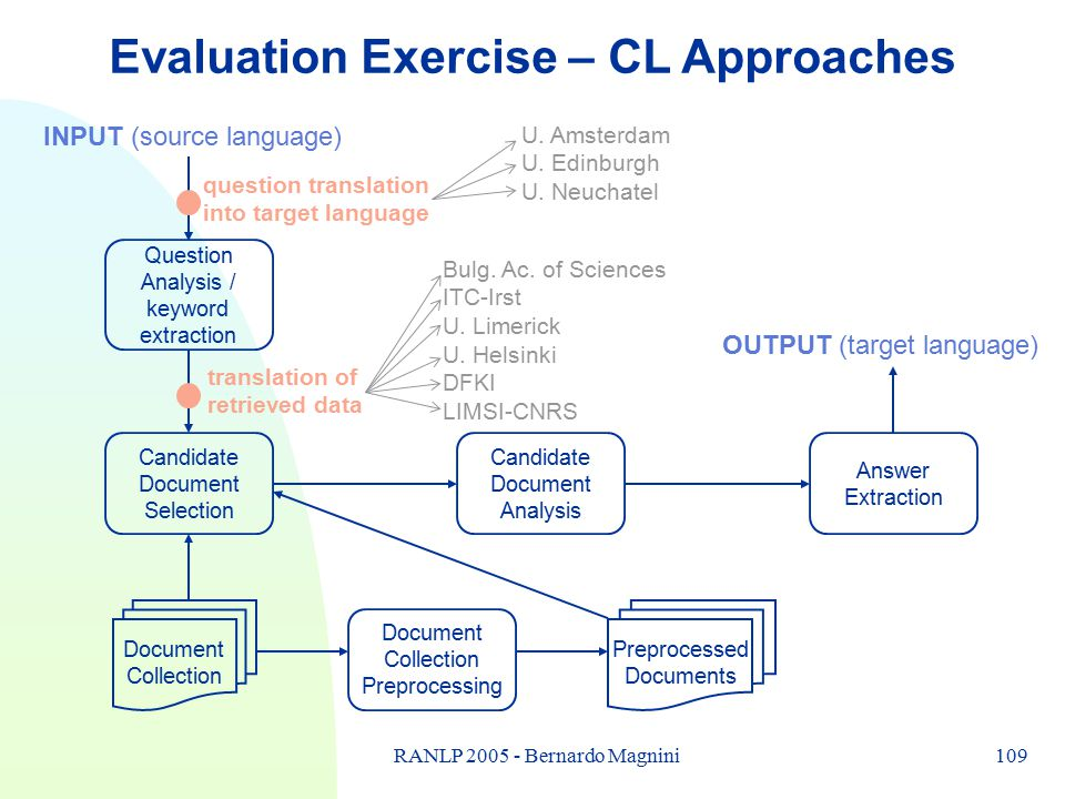 109RANLP 2005 - Bernardo Magnini Evaluation Exercise – CL Approaches Question Analysis / keyword extraction INPUT (source language) Candidate Document