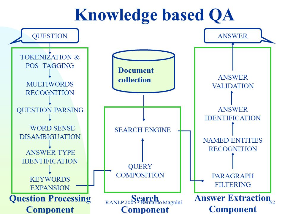 RANLP 2005 - Bernardo Magnini52 Knowledge based QA Search Component ANSWER Answer Extraction Component ANSWER VALIDATION NAMED ENTITIES RECOGNITION PA