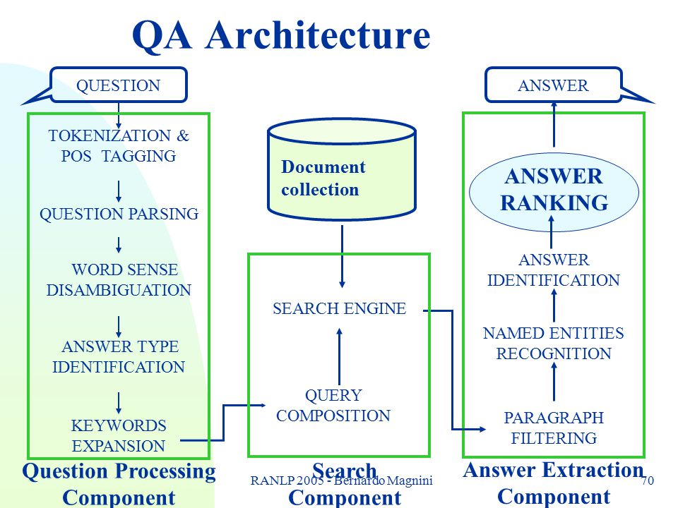 RANLP 2005 - Bernardo Magnini70 QA Architecture Search Component ANSWER Answer Extraction Component ANSWER RANKING NAMED ENTITIES RECOGNITION PARAGRAPH FILTERING ANSWER IDENTIFICATION QUERY COMPOSITION SEARCH ENGINE Document collection KEYWORDS EXPANSION WORD SENSE DISAMBIGUATION QUESTION PARSING ANSWER TYPE IDENTIFICATION TOKENIZATION & POS TAGGING QUESTION Question Processing Component