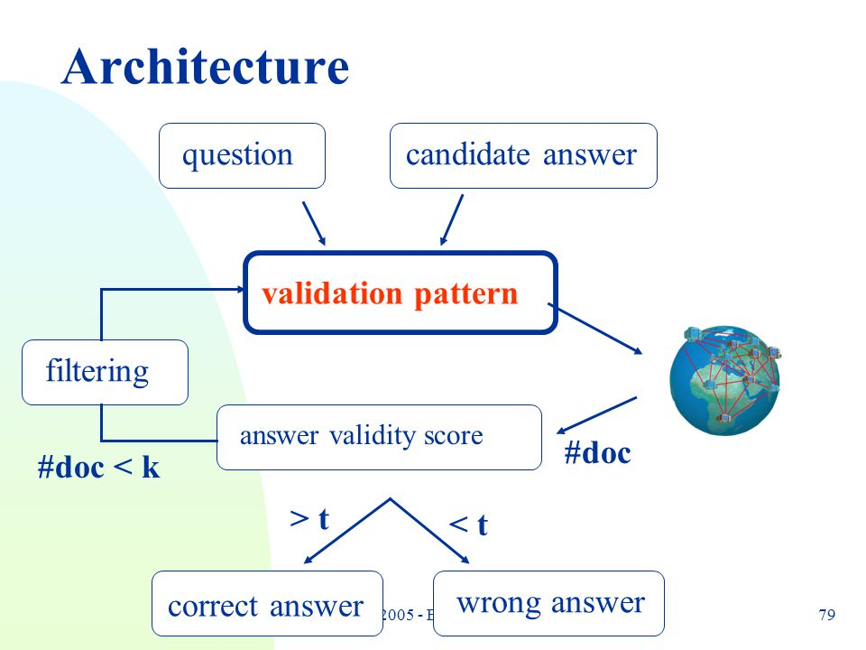RANLP 2005 - Bernardo Magnini79 Architecture questioncandidate answer validation pattern answer validity score correct answer wrong answer > t < t #do