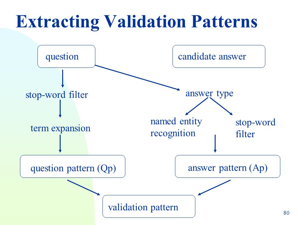 RANLP 2005 - Bernardo Magnini80 Extracting Validation Patterns questioncandidate answer question pattern (Qp) answer pattern (Ap) stop-word filter ter