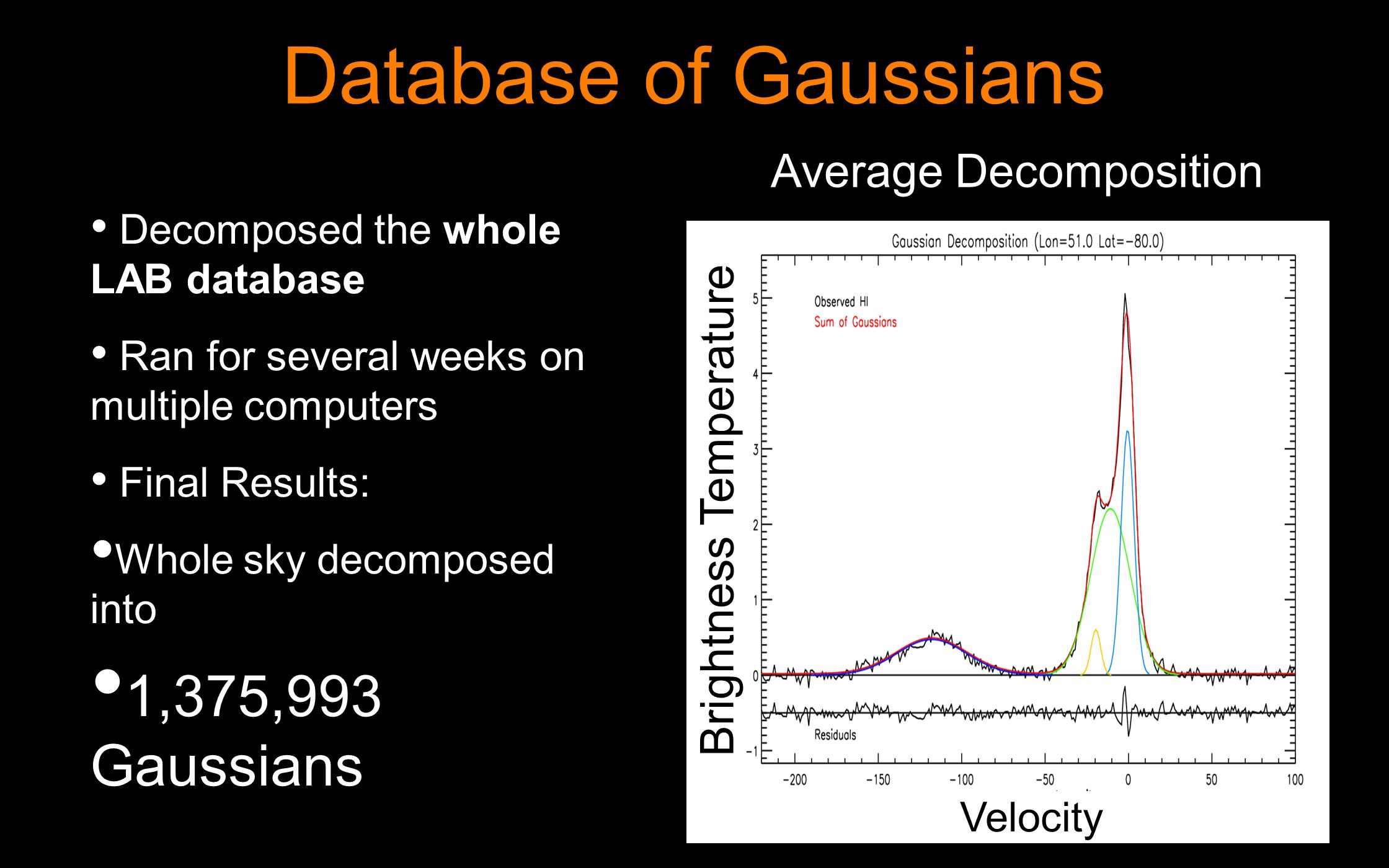 Database of Gaussians Decomposed the whole LAB database Ran for several weeks on multiple computers Final Results: Whole sky decomposed into 1,375,993 Gaussians Average Decomposition Velocity Brightness Temperature