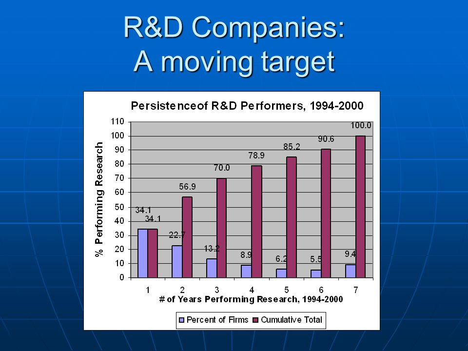 R&D Companies: A moving target