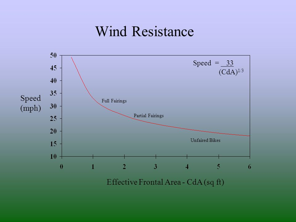 Wind Resistance Effective Frontal Area - CdA (sq ft) Speed (mph) Speed = 33 (CdA) 1/3 Unfaired Bikes Partial Fairings Full Fairings