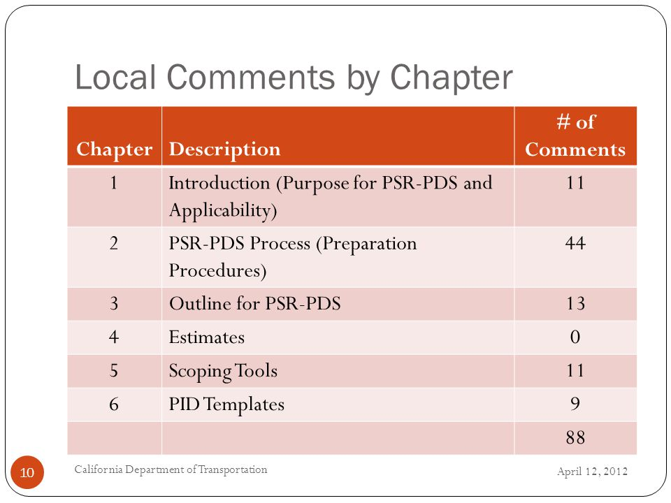 Local Comments by Chapter April 12, 2012 California Department of Transportation 10 ChapterDescription # of Comments 1Introduction (Purpose for PSR-PD