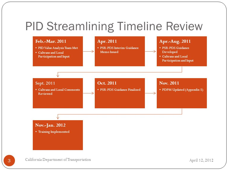PID Streamlining Timeline Review Feb.-Mar. 2011 PID Value Analysis Team Met Caltrans and Local Participation and Input Apr. 2011 PSR-PDS Interim Guida