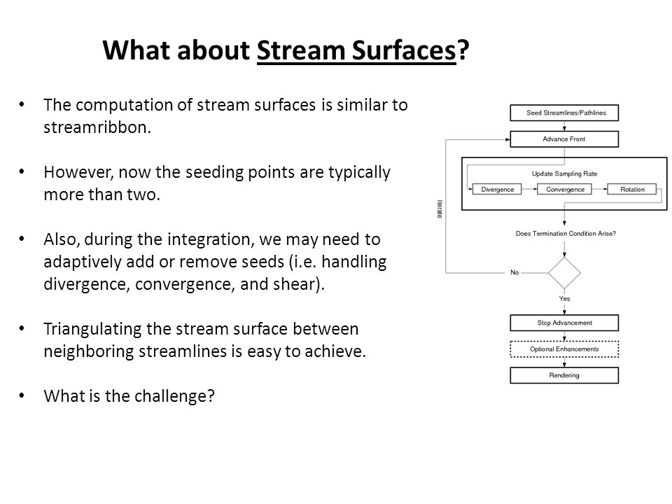 The computation of stream surfaces is similar to streamribbon.
