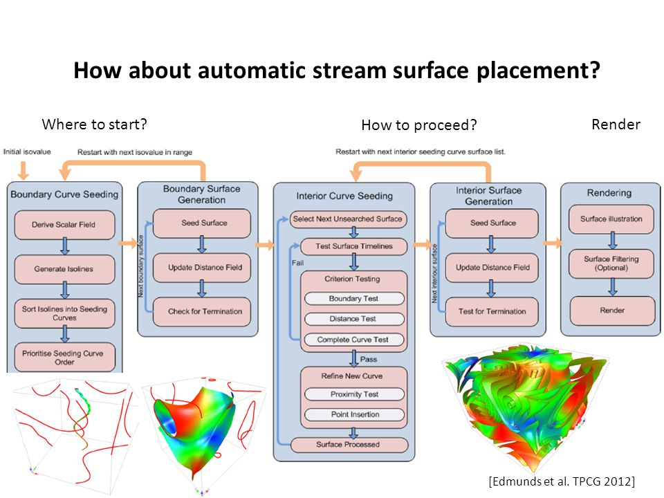 How about automatic stream surface placement? Where to start? How to proceed? [Edmunds et al. TPCG 2012] Render