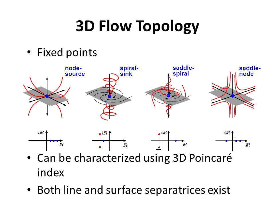 Fixed points Can be characterized using 3D Poincaré index Both line and surface separatrices exist 3D Flow Topology saddle- node saddle- spiral spiral