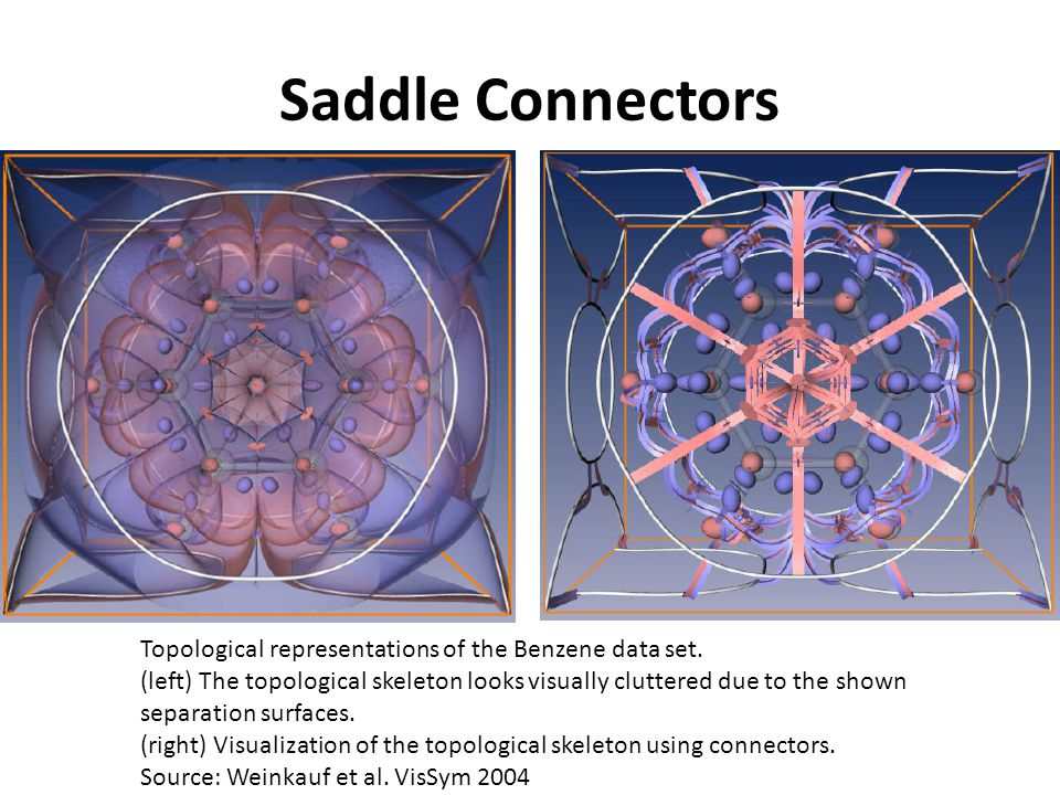 Saddle Connectors Topological representations of the Benzene data set.