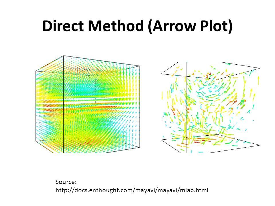 Direct Method (Arrow Plot) Source: http://docs.enthought.com/mayavi/mayavi/mlab.html