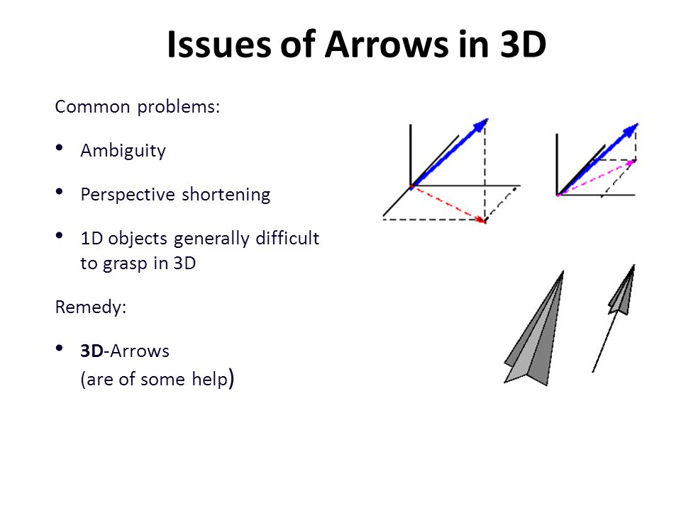Issues of Arrows in 3D Common problems: Ambiguity Perspective shortening 1D objects generally difficult to grasp in 3D Remedy: 3D-Arrows (are of some help )