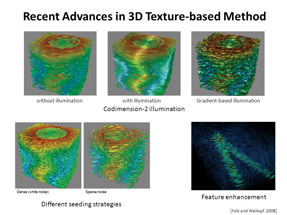 Recent Advances in 3D Texture-based Method Codimension-2 illumination without illuminationwith illuminationGradient-based illumination [Falk and Weikopf 2008] Different seeding strategies Feature enhancement