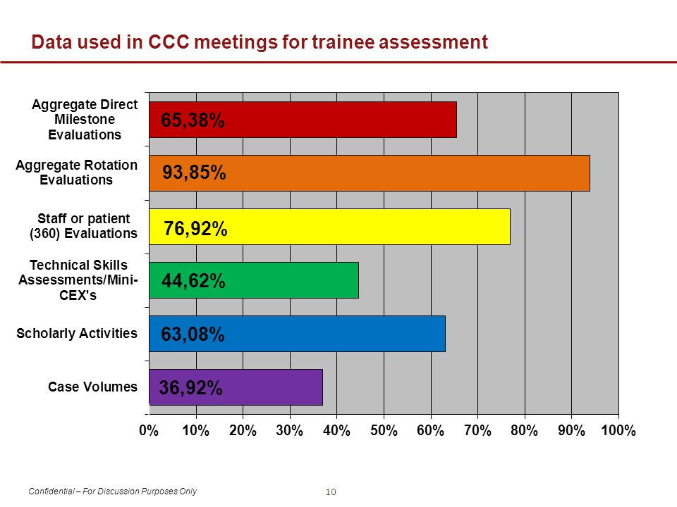 Confidential – For Discussion Purposes Only Data used in CCC meetings for trainee assessment 10