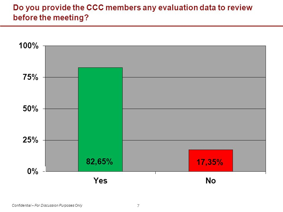 Confidential – For Discussion Purposes Only Do you provide the CCC members any evaluation data to review before the meeting.