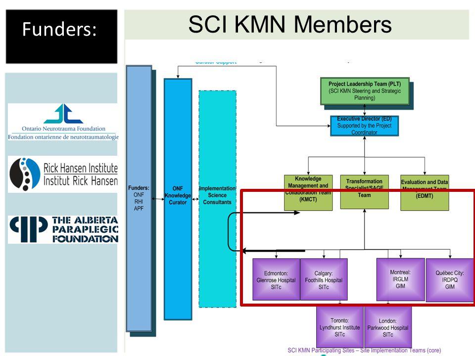 SCI KMN Members Funders: