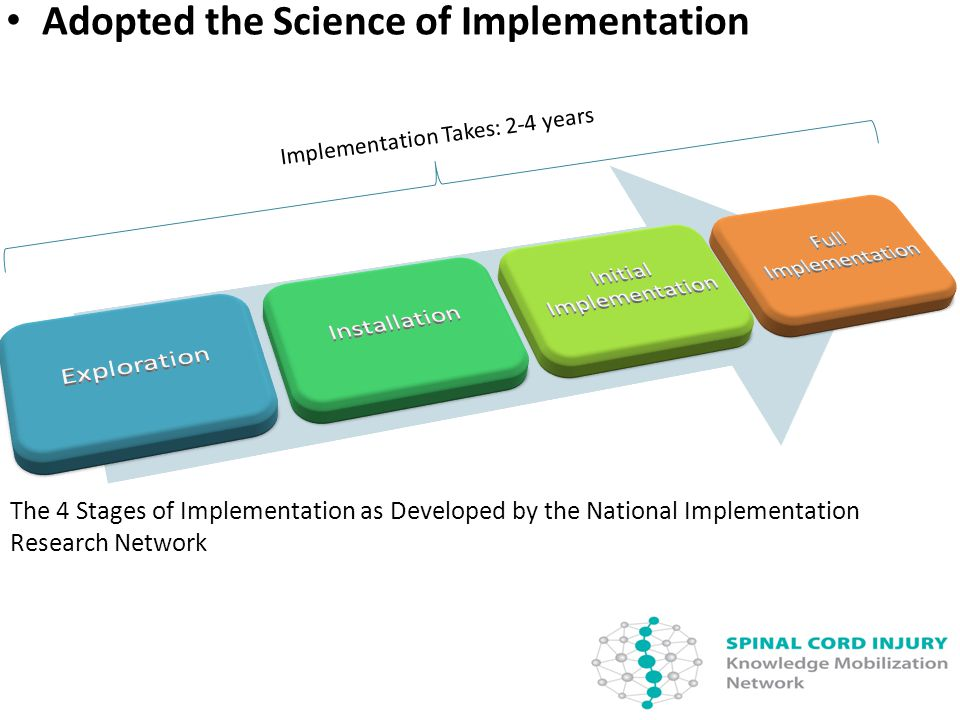 Adopted the Science of Implementation Implementation Takes: 2-4 years The 4 Stages of Implementation as Developed by the National Implementation Research Network