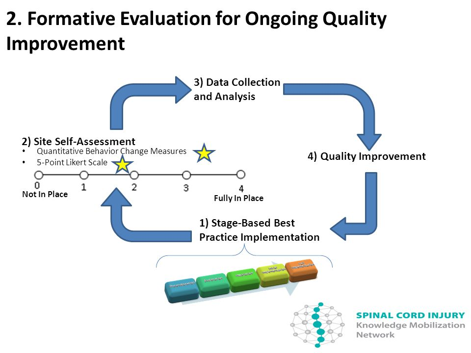2. Formative Evaluation for Ongoing Quality Improvement 2) Site Self-Assessment Not In Place Fully In Place Quantitative Behavior Change Measures 5-Po