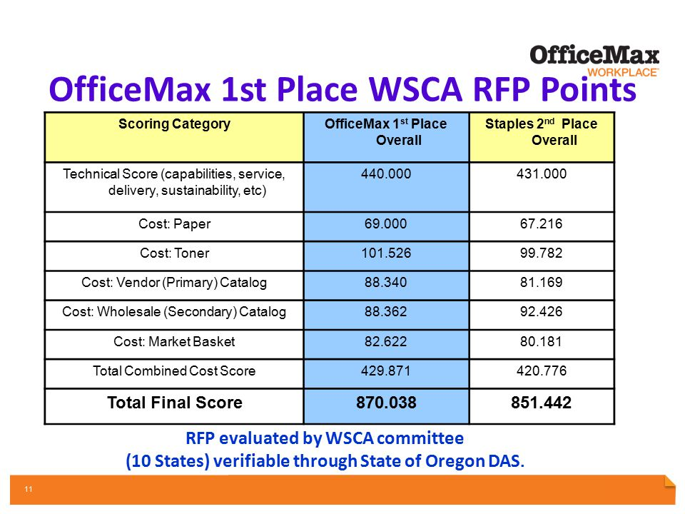 PARTNERSHIP OPPORTUNITY REVIEW OFFICE SUPPLIES | INTERIORS & FURNITURE | PRINT & DOCUMENTS | FACILITY RESOURCES | TECHNOLOGY 11 OfficeMax 1st Place WS