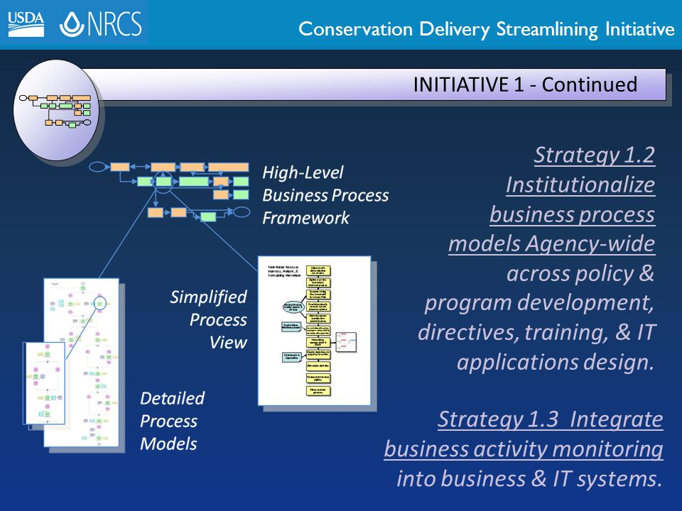 Conservation Delivery Streamlining Initiative INITIATIVE 1 - Continued Strategy 1.2 Institutionalize business process models Agency-wide across policy
