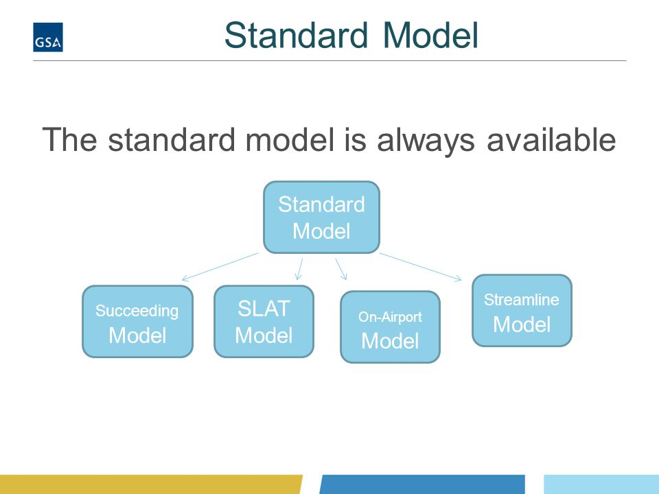 Standard Model The standard model is always available Standard Model Succeeding Model SLAT Model On-Airport Model Streamline Model