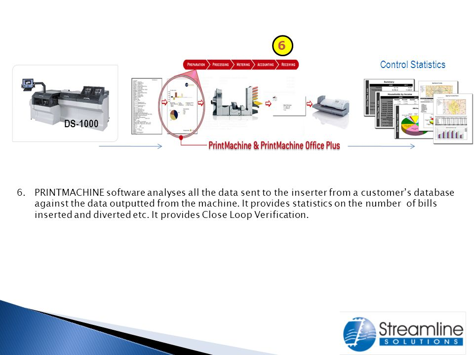 6 Control Statistics DS-1000 6.PRINTMACHINE software analyses all the data sent to the inserter from a customer's database against the data outputted