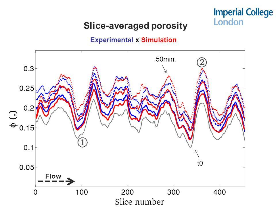 Slice-averaged porosity Flow t0 50min. Experimental x Simulation