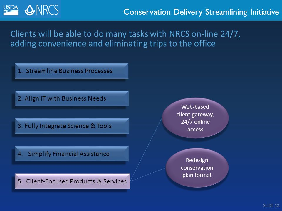 Conservation Delivery Streamlining Initiative 1. Streamline Business Processes 2.