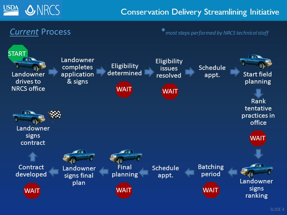 Conservation Delivery Streamlining Initiative Current Process * most steps performed by NRCS technical staff Landowner completes application & signs Eligibility determined Schedule appt.