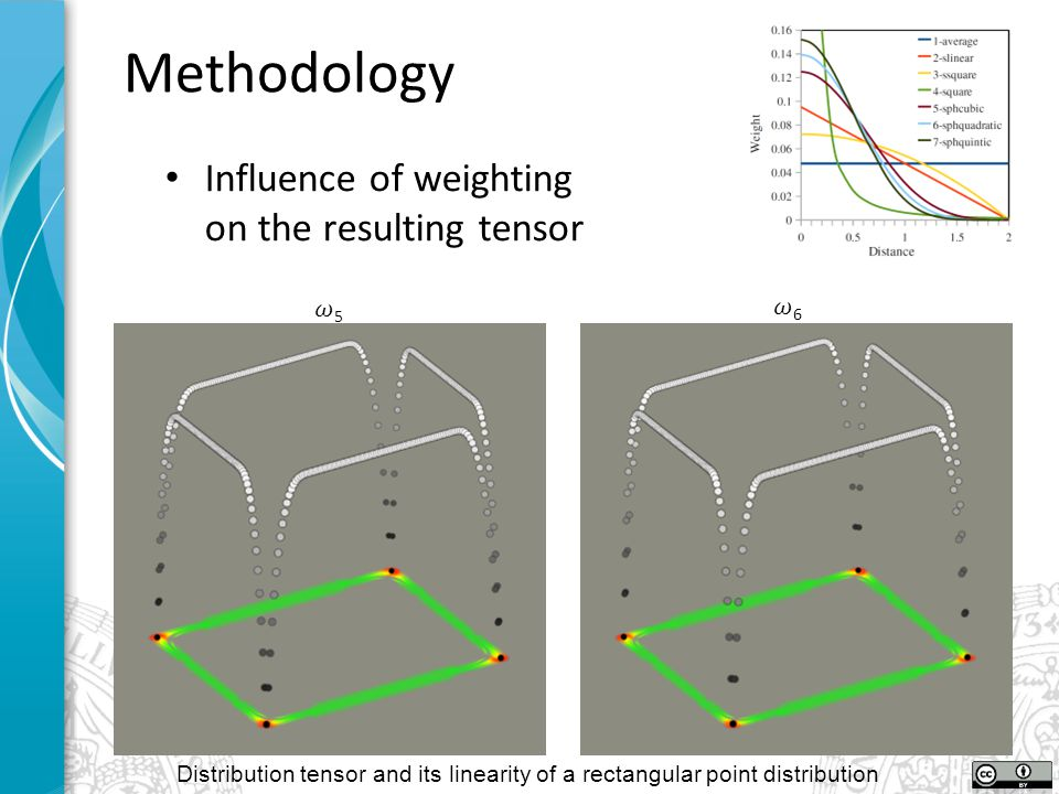 Methodology Influence of weighting on the resulting tensor Distribution tensor and its linearity of a rectangular point distribution
