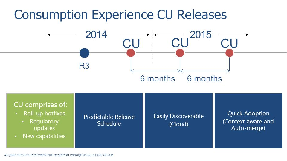 Consumption Experience CU Releases 2014 2015 Predictable Release Schedule R3 6 months CU Easily Discoverable (Cloud) Quick Adoption (Context aware and