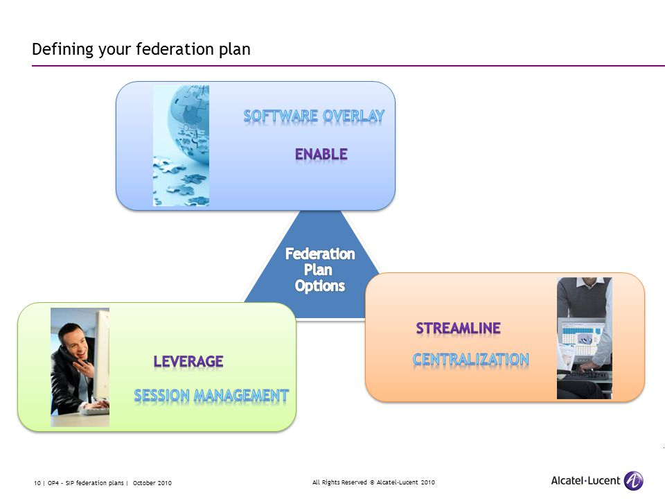 All Rights Reserved © Alcatel-Lucent 2010 10 | OP4 – SIP federation plans | October 2010 Defining your federation plan