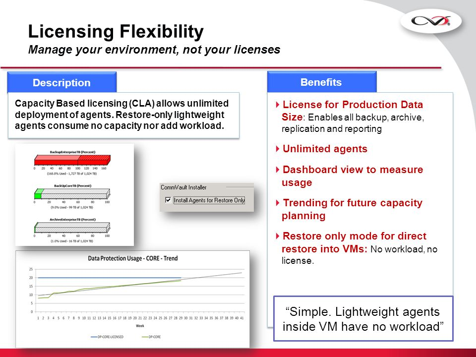 Summary  Backup 100's of VMs in a matter of minutes  Scale seamlessly to protect 1000s of VMs  Integrated granular file-level recovery  Auto-discovery & protection policies  Integrated SRM capabilities  Simplified licensing – capacity based Simpana ® Software completely modernizes data management and protection for virtual server environments.
