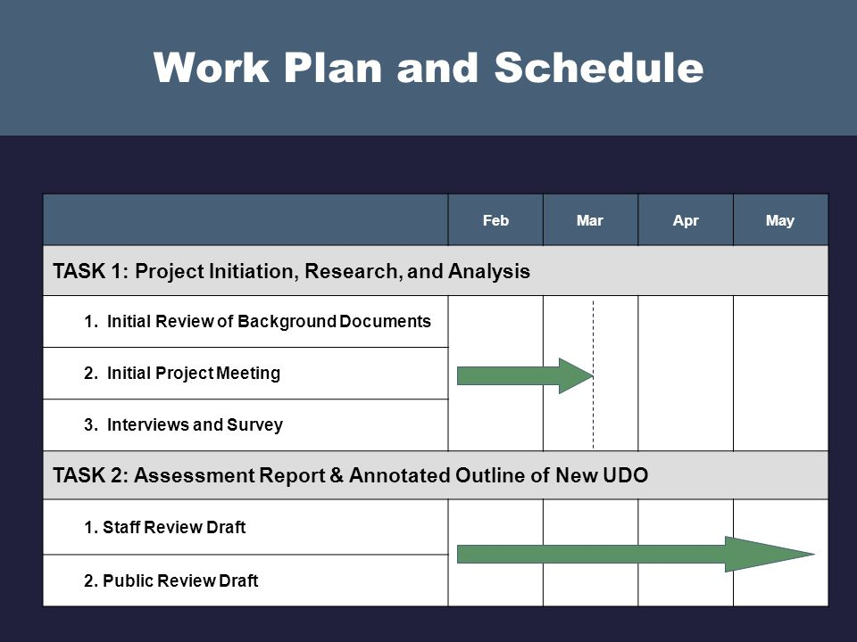 Drafting from Start to Finish (bullets in green on the previous slide) Benefits Addresses all themes in the same timeframe Most timely and efficient option (if consultant is hired) Decreases likelihood of conflicting regulations Allows staff to focus on core services (if consultant hired) Reduces inconsistencies between land use plan and current development entitlements Constraints No funding to hire a consultant to write the UDO Current staff capacity (if consultant is not hired)