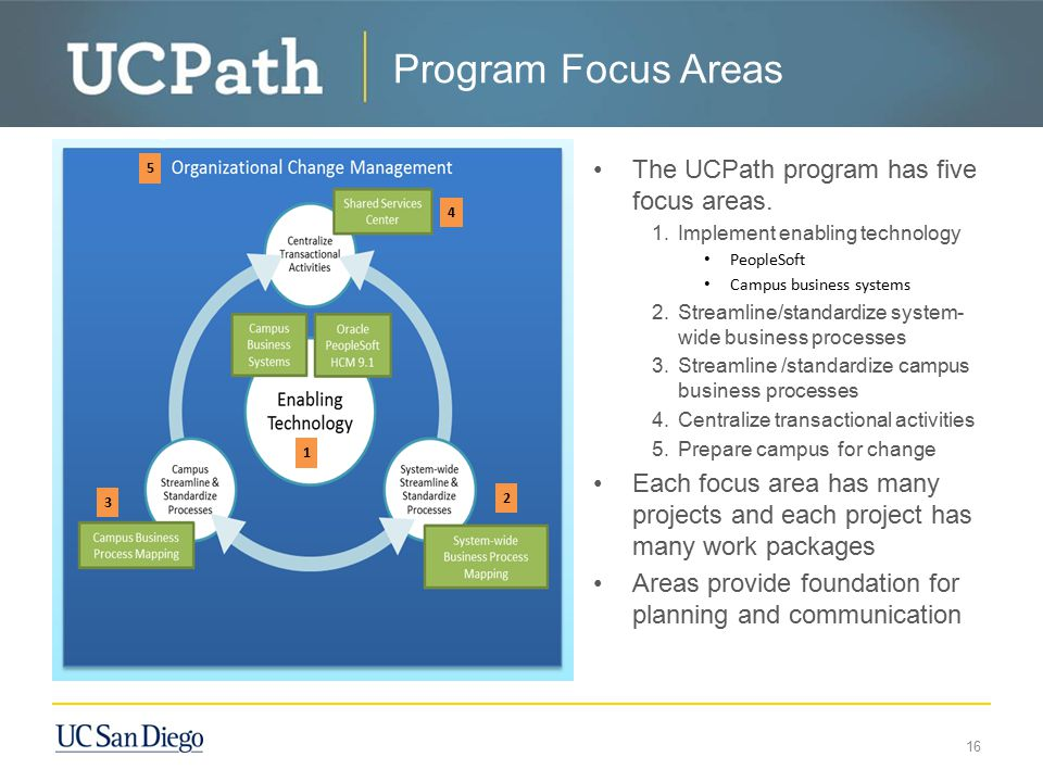 Program Focus Areas 16 The UCPath program has five focus areas. 1.Implement enabling technology PeopleSoft Campus business systems 2.Streamline/standa