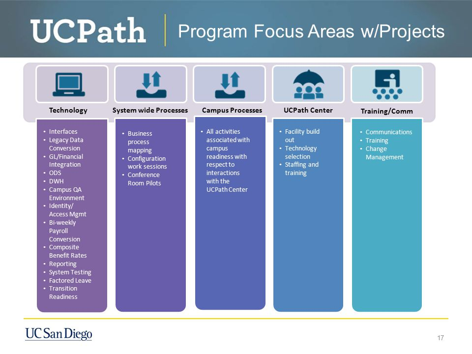 Program Focus Areas w/Projects 17 Interfaces Legacy Data Conversion GL/Financial Integration ODS DWH Campus QA Environment Identity/ Access Mgmt Bi-we