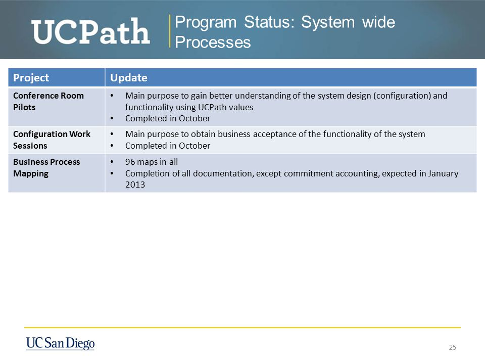 Program Status: Campus Processes ProjectUpdate Planning A small team representing campus will begin the planning for campus activities associated with campus business processes and integration of those processes with the UCPath Center Planning will address other items associated with campus readiness It is expected that core team will be expanded once team charter, goals, etc… are established 26